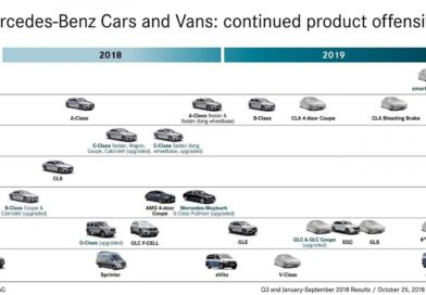 Mercedes Benz: sarà un 2019 da urlo, in arrivo tantissimi modelli